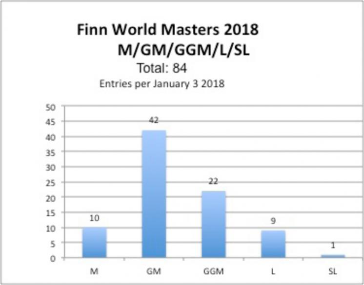 Steady flow of entries for 2018 Finn World Masters