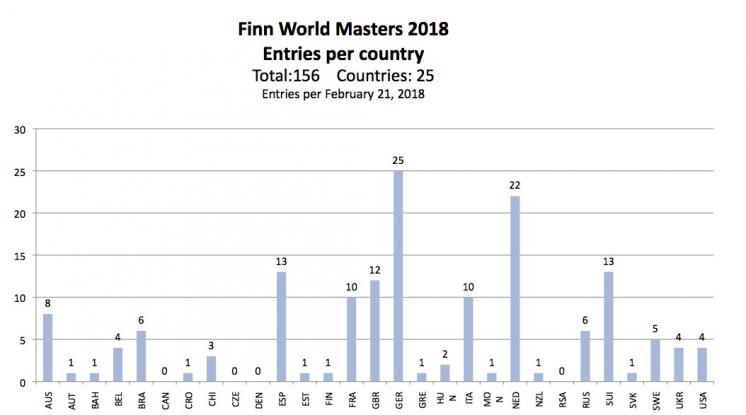 Entries for 2018 Masters Pass 150