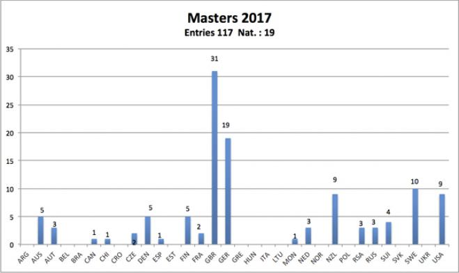 Confirmed Entry List for 2017 Masters - Jan 15 2017